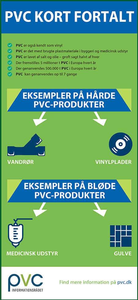 PVC kort fortalt infographic