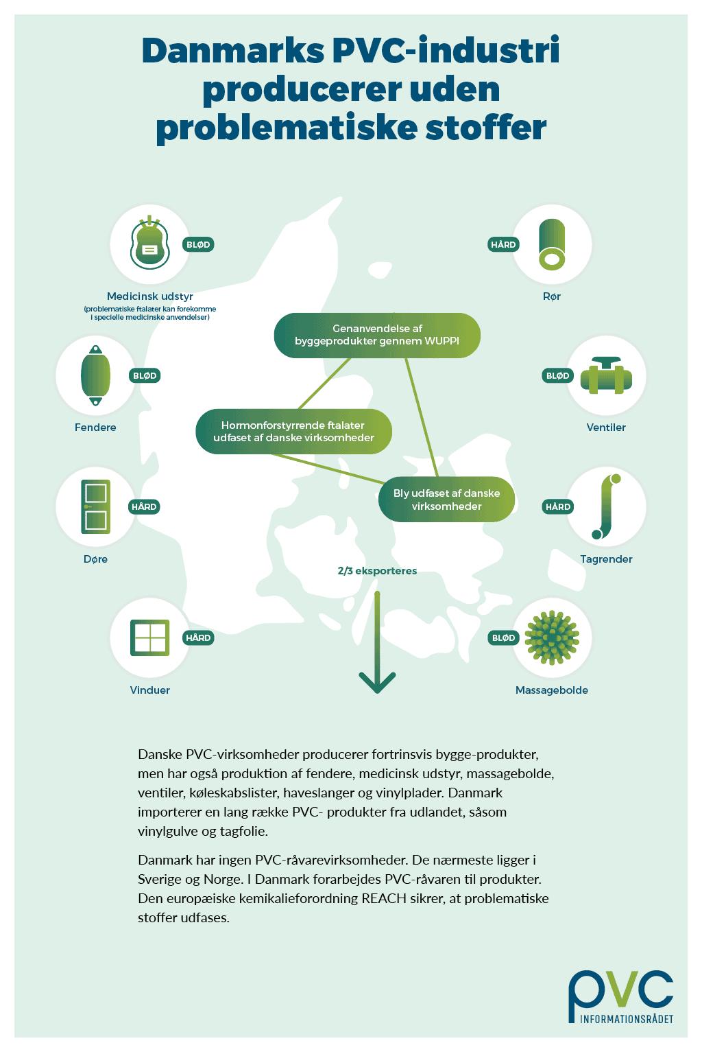 Danmarks PVC-industri producerer uden problematiske stoffer