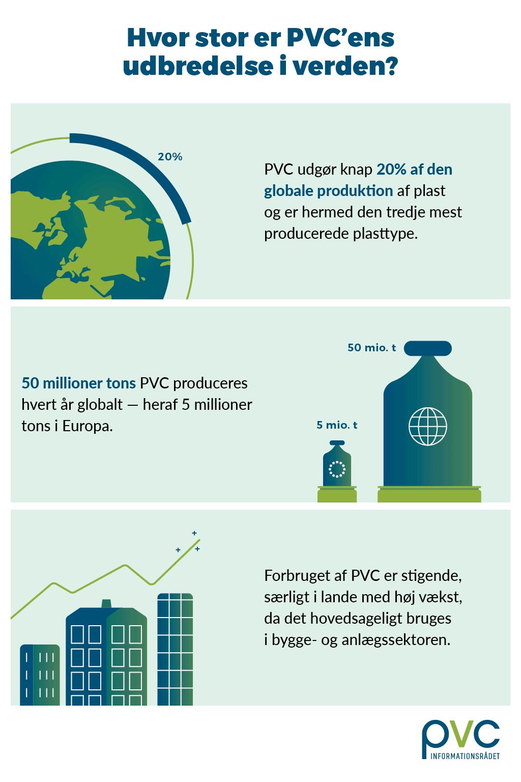 Hvor stor er PVC'ens udbredelse i verden
