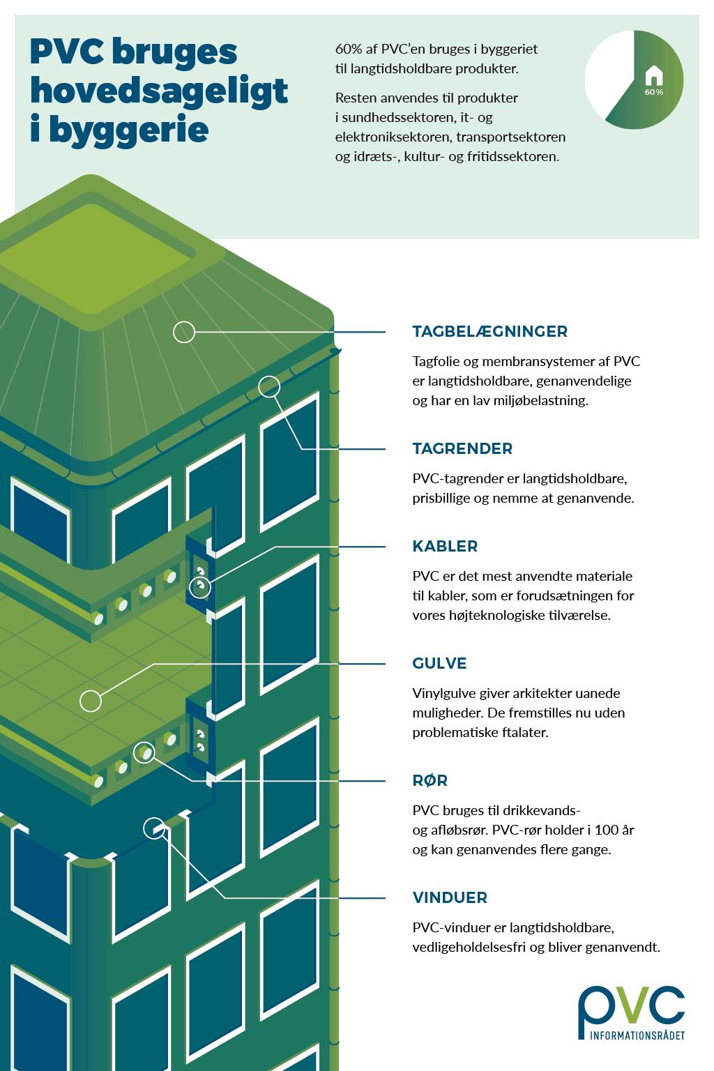 PVC bruges hovedsageligt i byggeriet