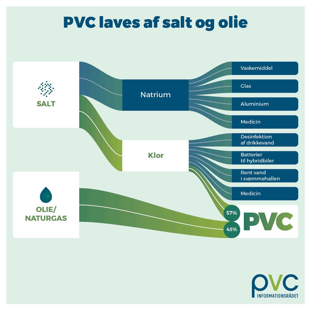 PVC laves af salt og olie