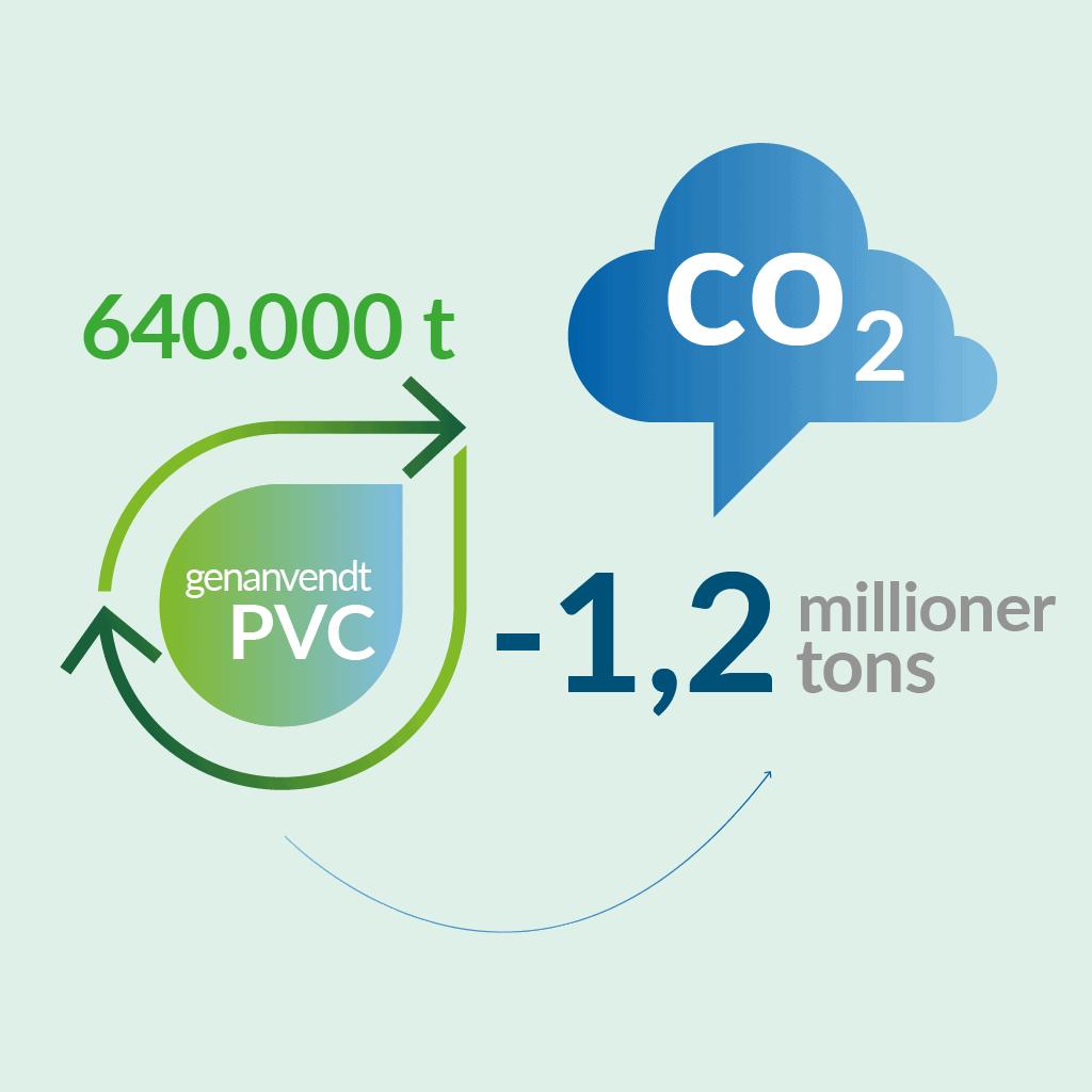 CO2-besparelse ved PVC-genanvendelse