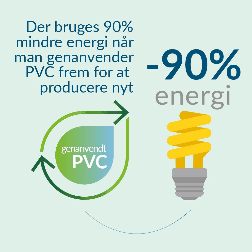 Energibesparelse ved PVC-genanvendelse