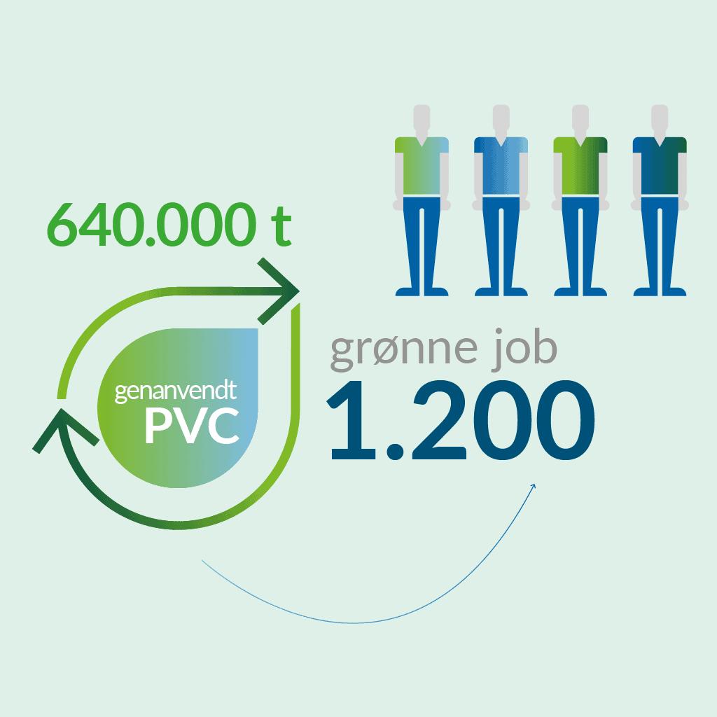 Grønne job PVC-genanvendelse