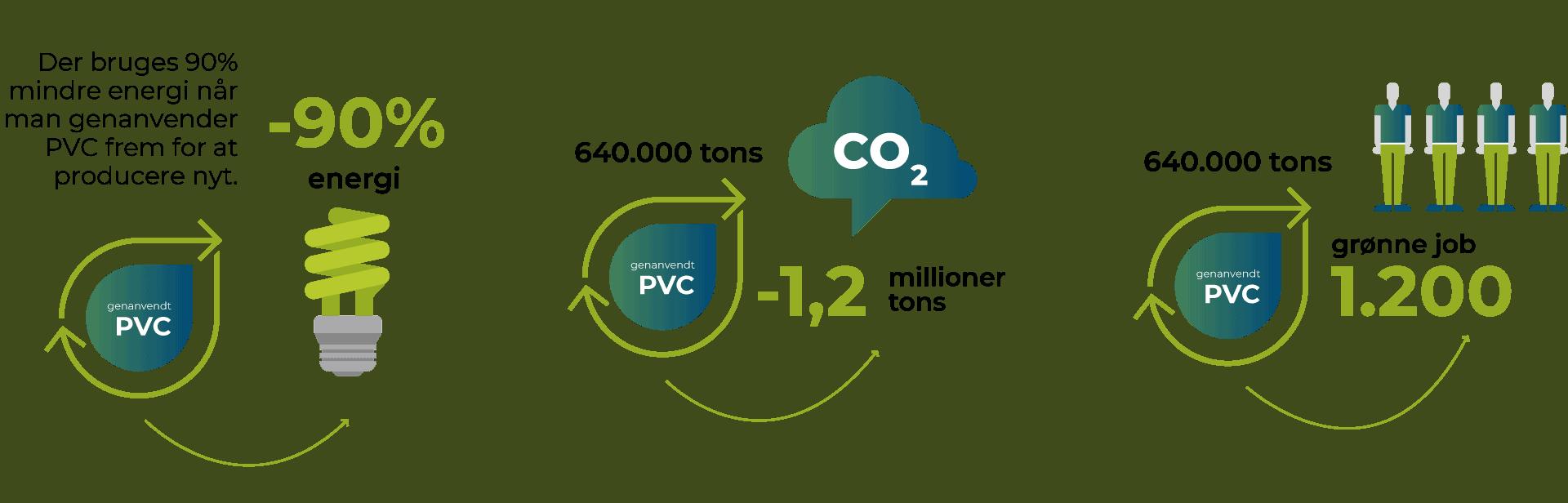 PVC co2 miljø energi genanvendelse