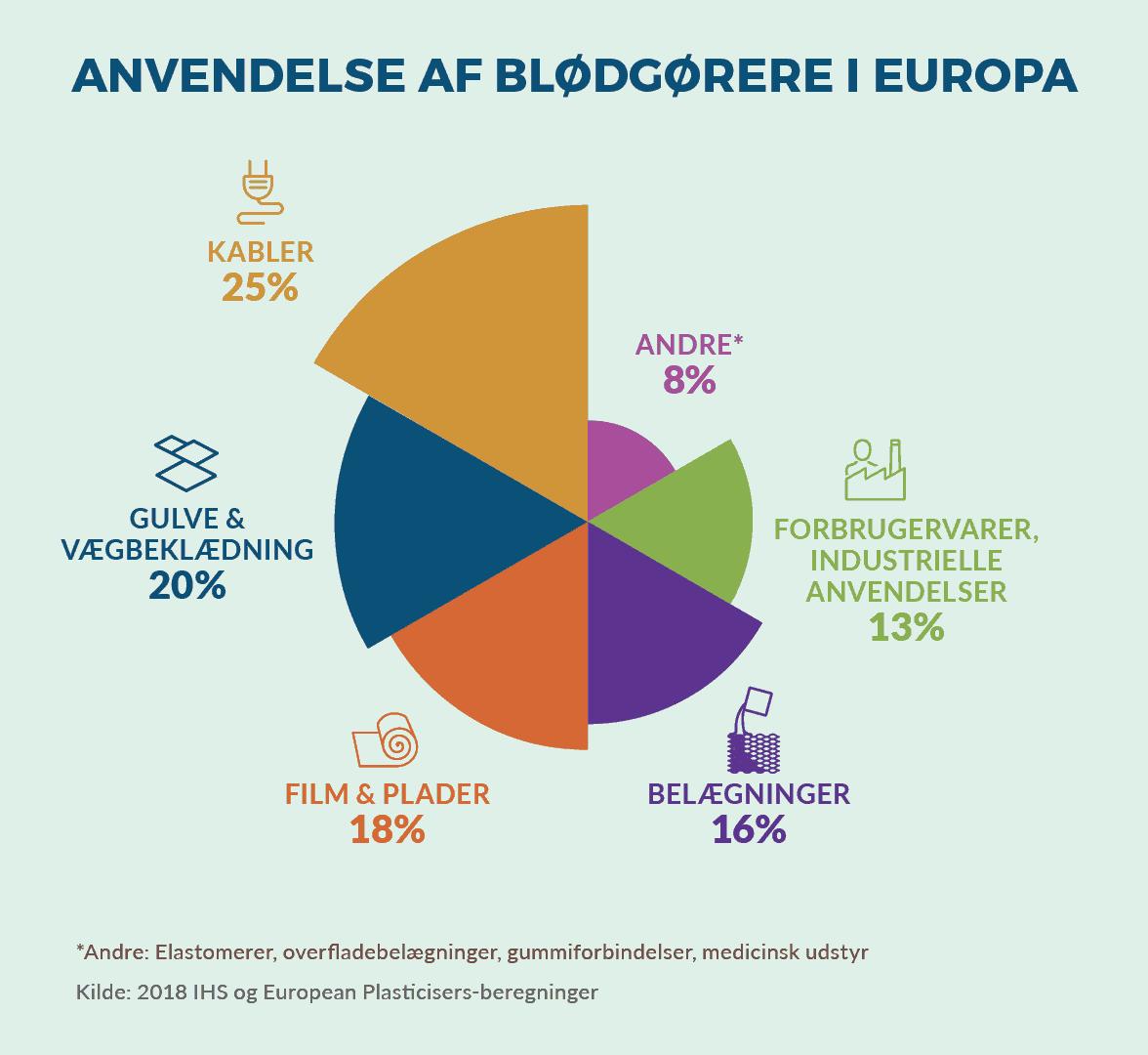 anvendelse af blødgørere i europa