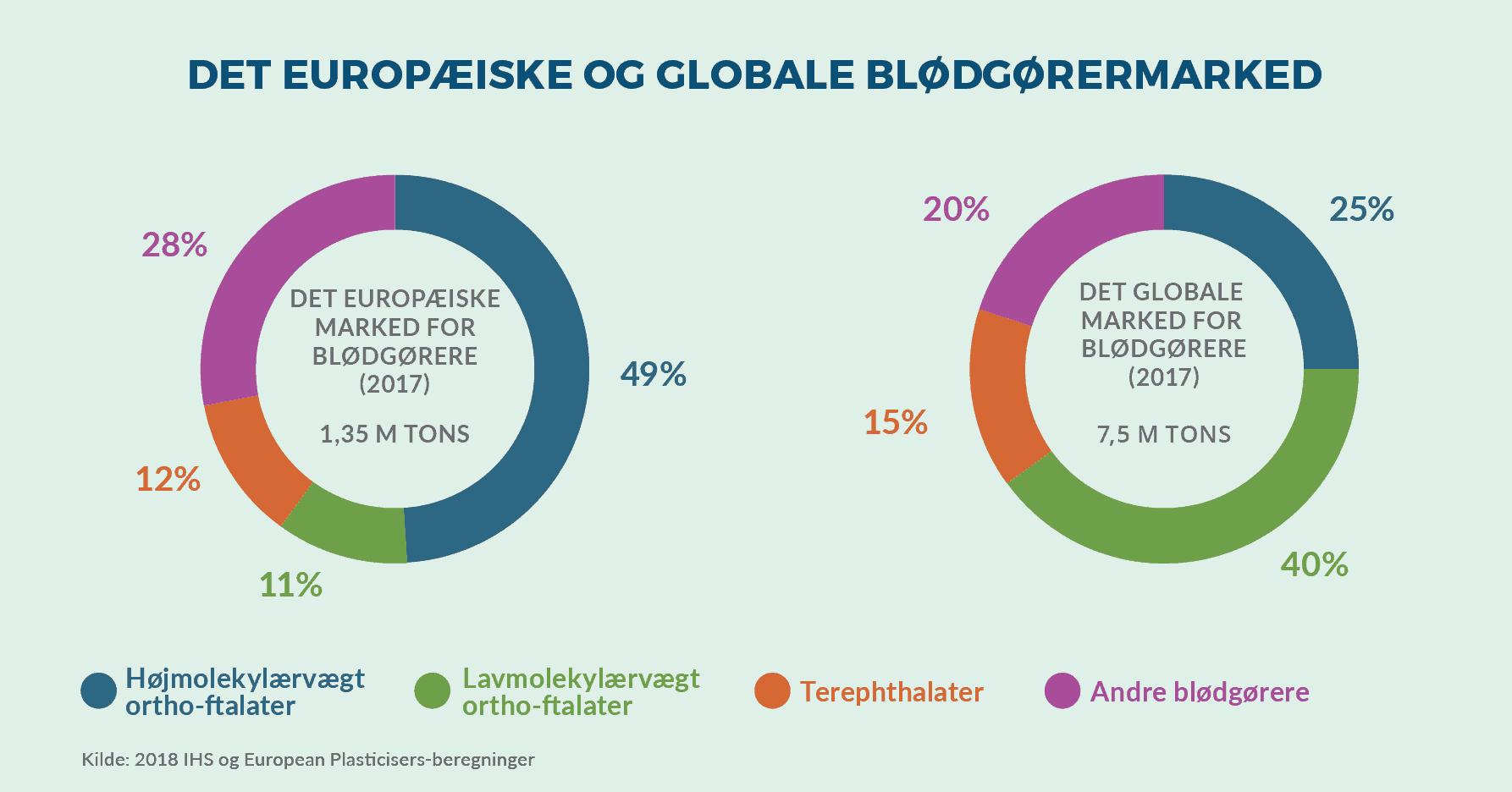 europæiske og globale blødgørermarked ftalater