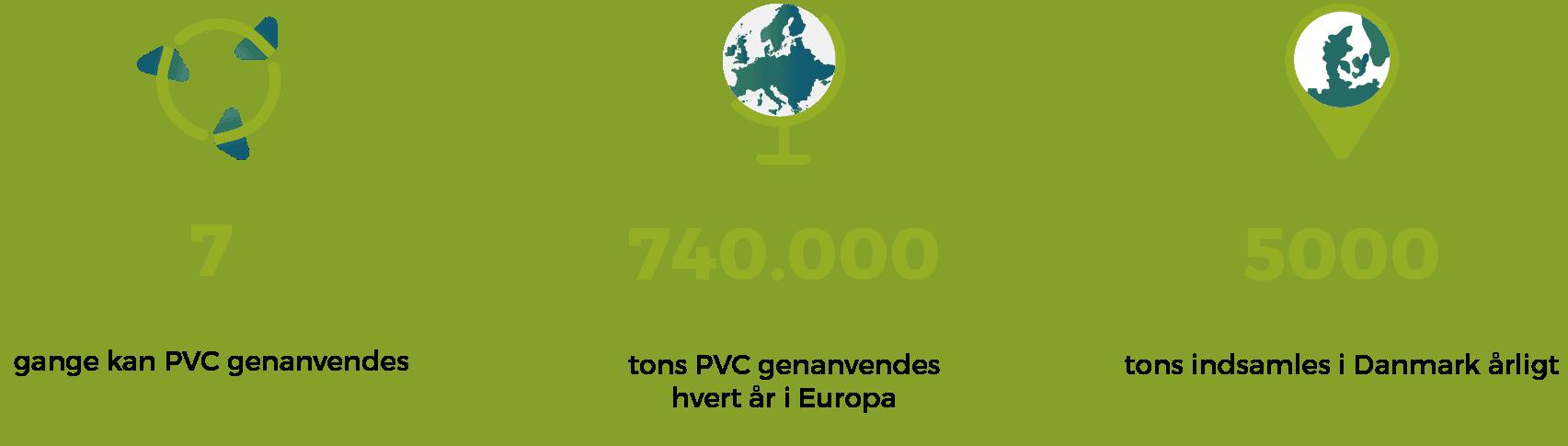 pvc genanvendelse fakta