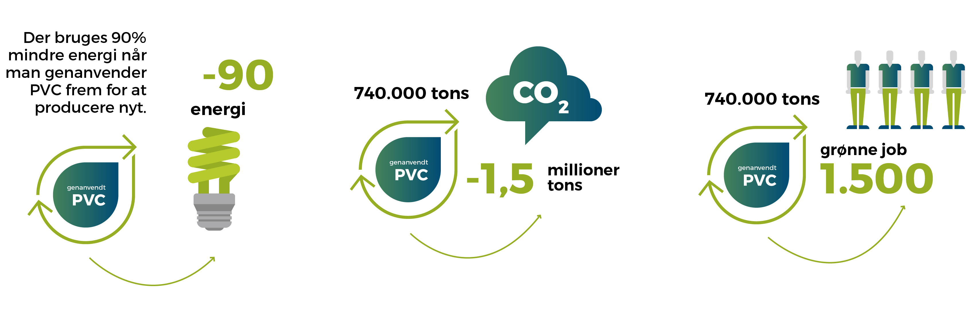 pvc genanvendelse klima