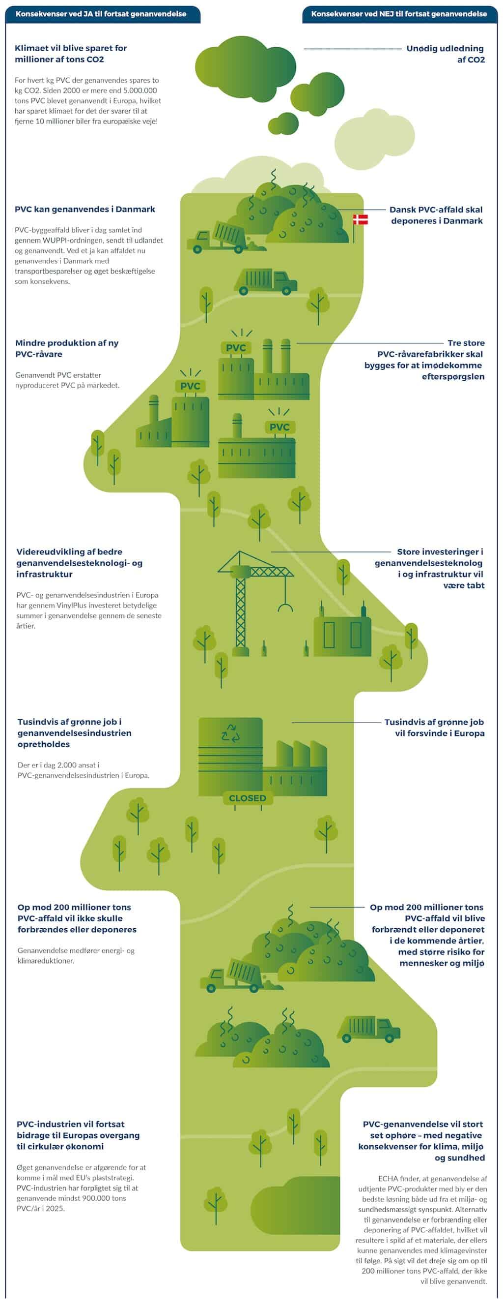 Blyholdigt PVC-affald_infografik