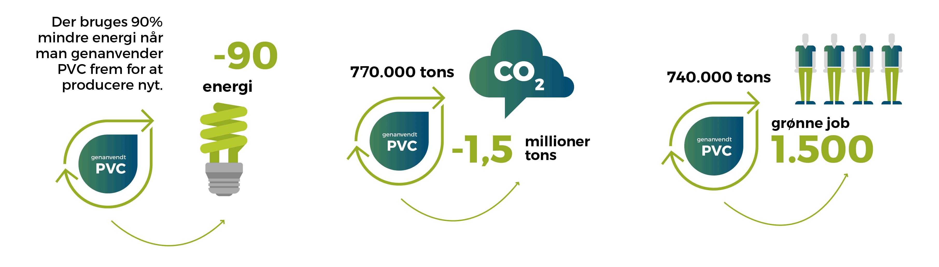 genanvendelse fakta pvc